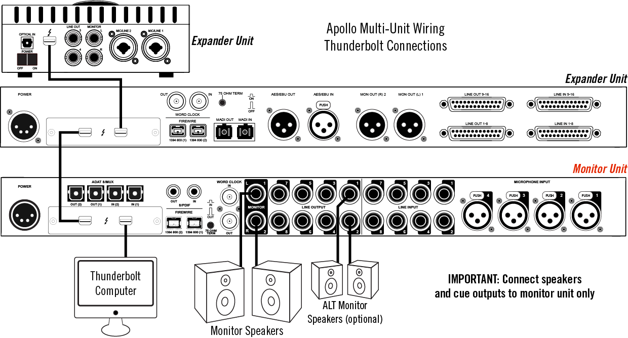 Thunderbolt Audio Interface Multiple Connection Diagram