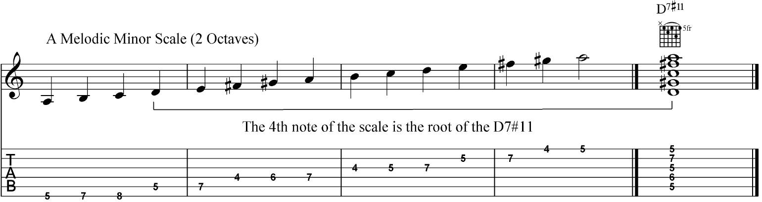 Two octaves of the melodic minor scale in the key of A