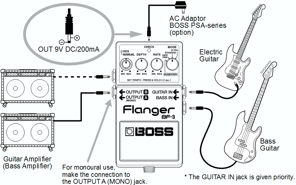Boss BF-3 Flanger Settings Setup Diagram