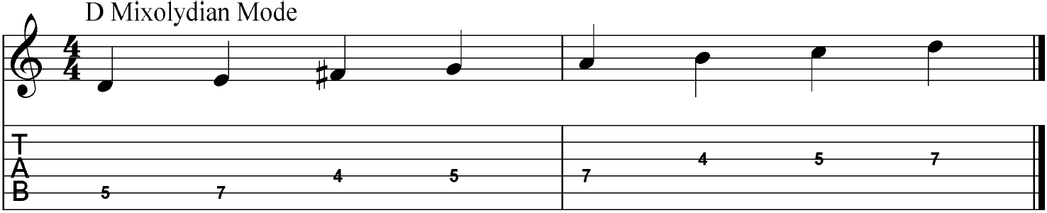 Guitar tab of the mixolydian mode in the key of D.