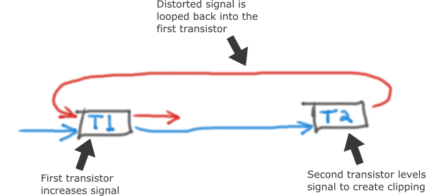 Distortion Signal Going through Transistors