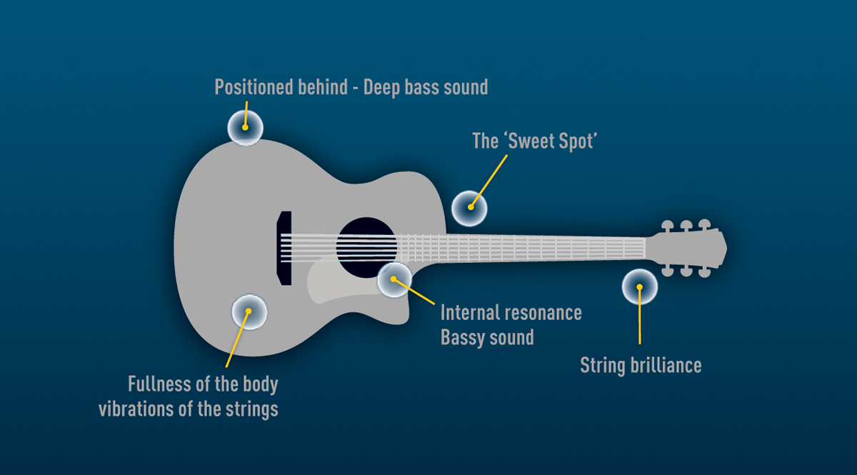 Acoustic Guitar Recording Positions