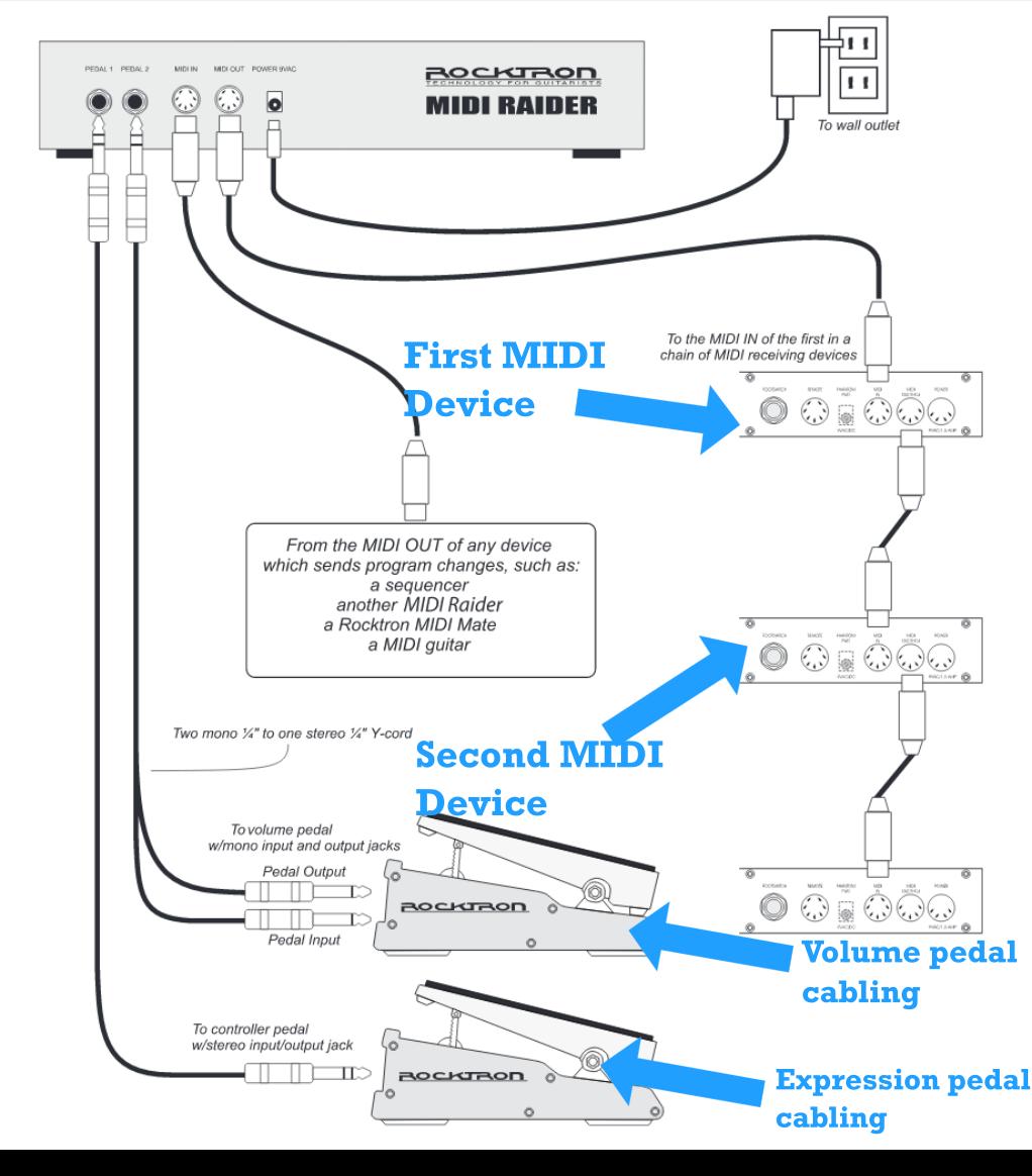 Rocktron MIDI Raider Foot Controller Typical Setup