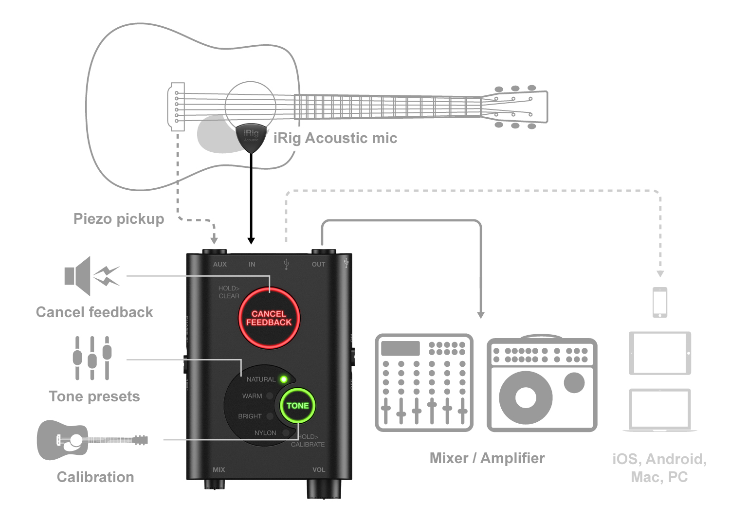 Recording Guitar Amp Diagram All Kind Of Wiring Diagrams Acoustic Pickup Circuit Using Tl071 In Garageband The Irig Stage Chalk G10 Wire Tube Schematics