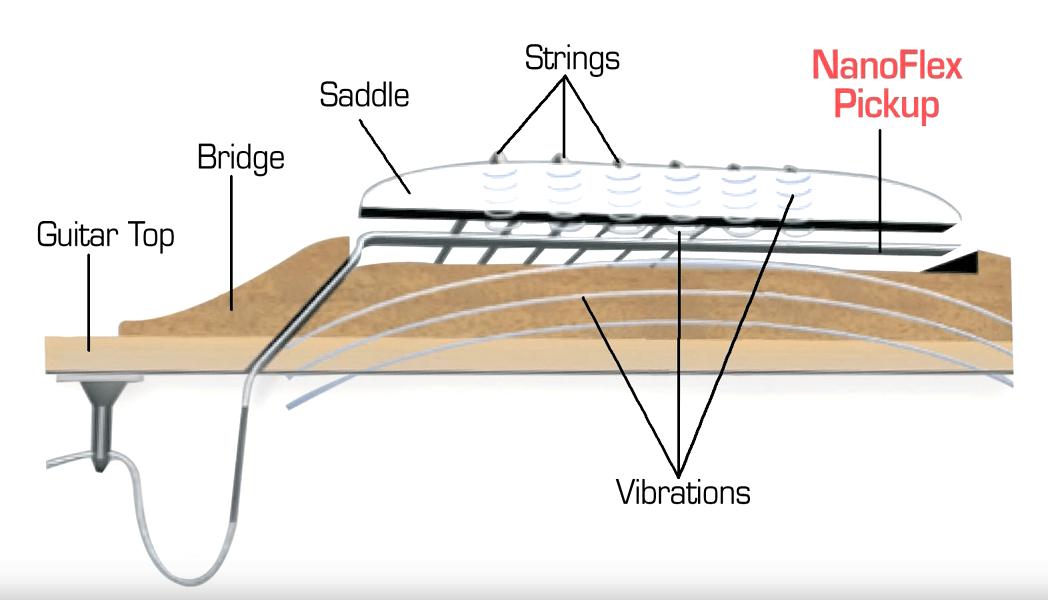 NanoFlex Pickup Diagram for Epiphone Acoustic Guitar