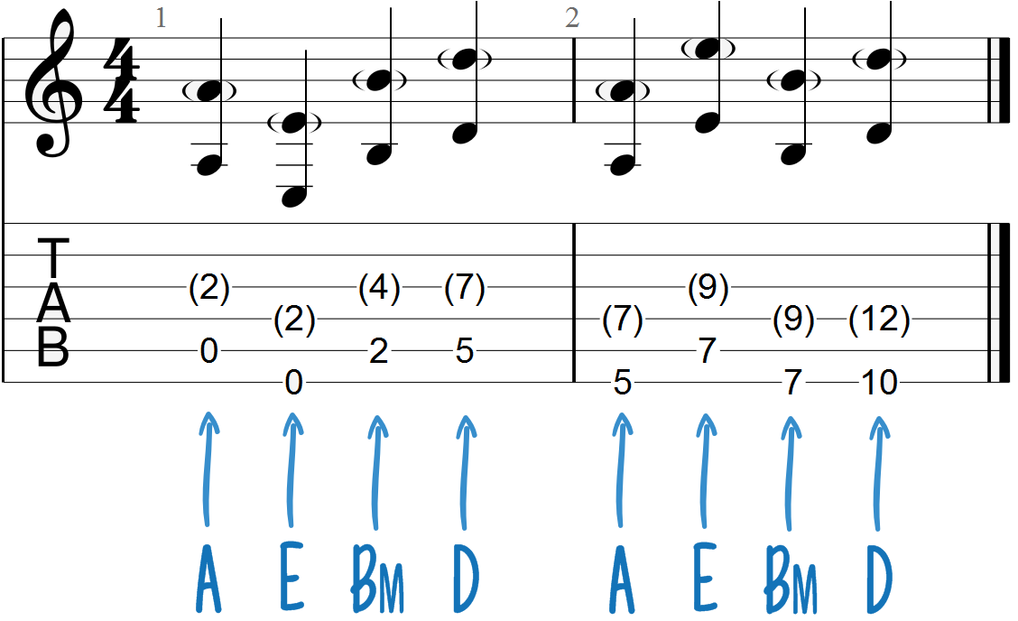 A, E, Bm and D Chord Progression Guitar Tab (with dyads)