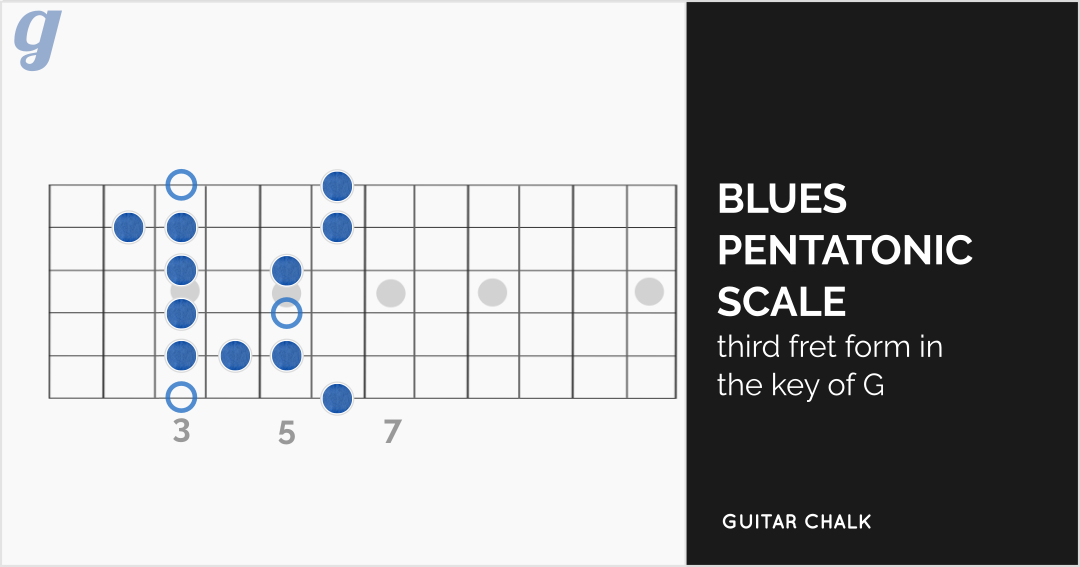 Blues Pentatonic Scale in the key of G Diagram