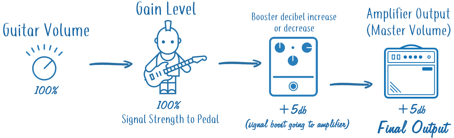 Booster Volume Increase in Pedal Chain