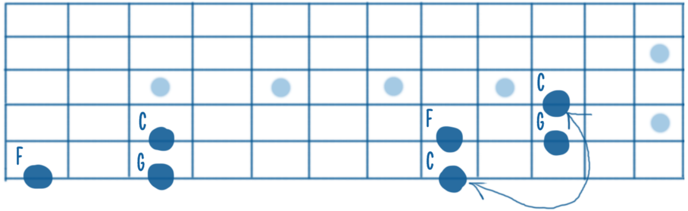 C F and G Root Note Fretboard Graphic (Grids)