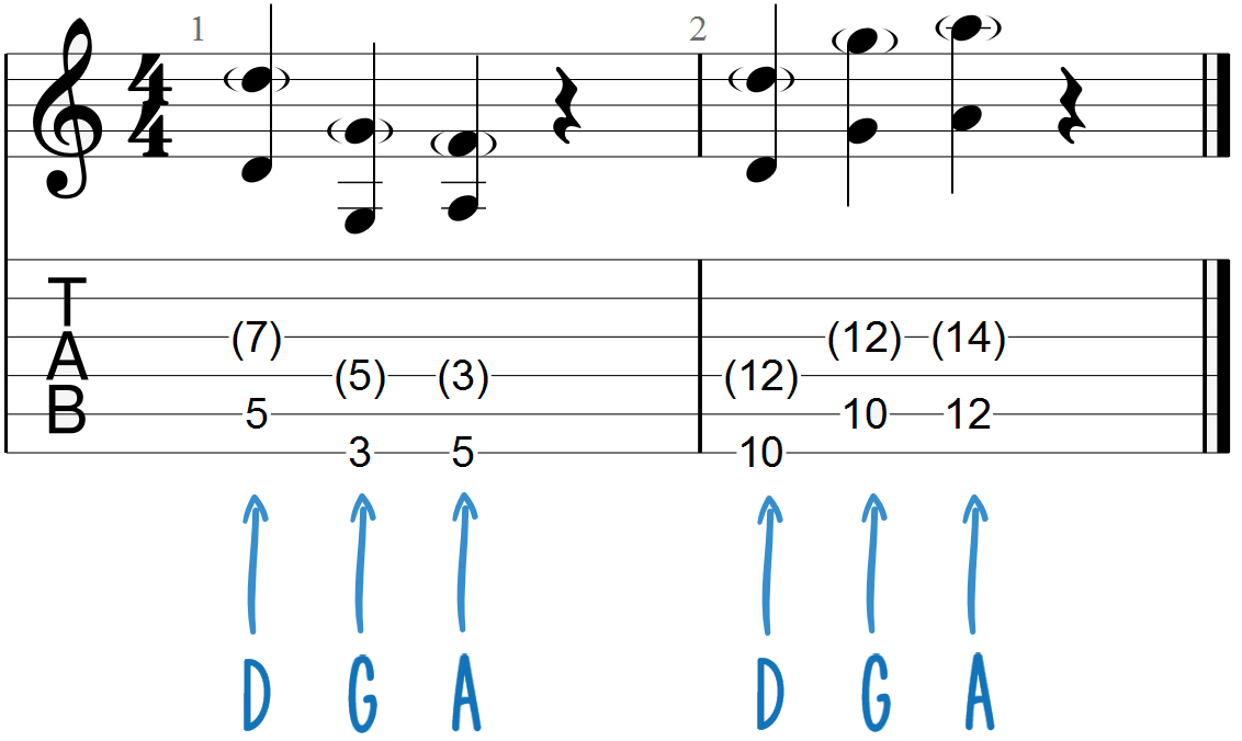 D, G and A Chord Progression Guitar Tab (with dyads and note labels)