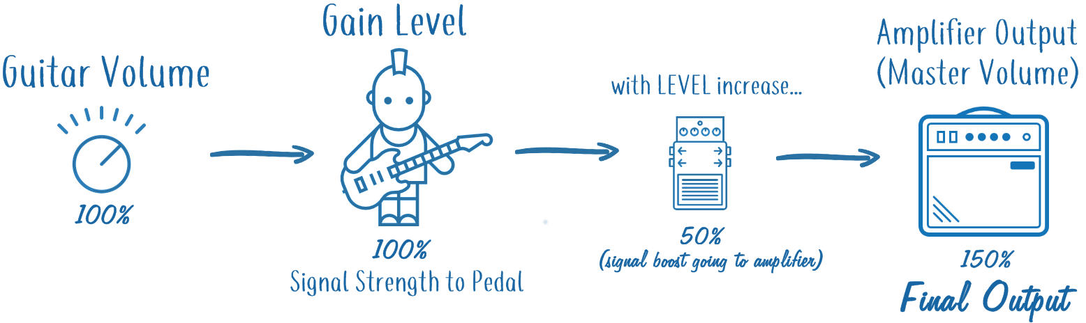 Gain Level Going through Pedal and Amplifier