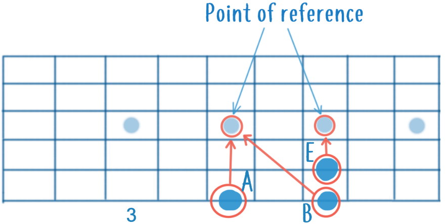 Guitar Fretboard Example