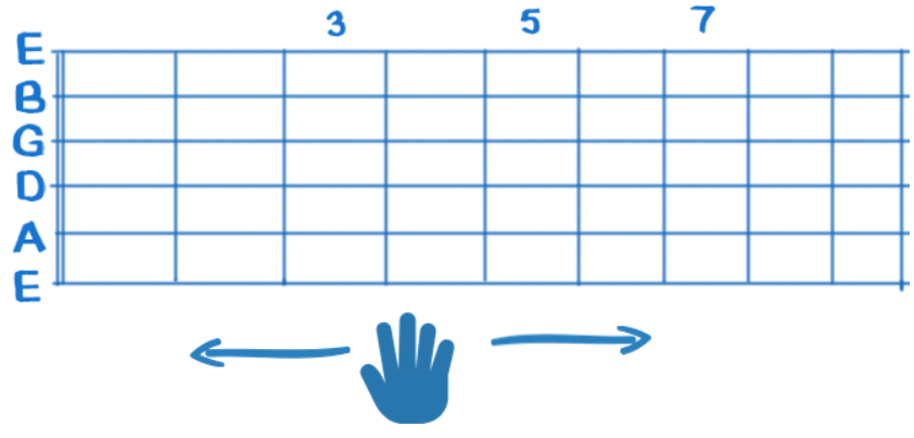 Guitar Right Hand Technique