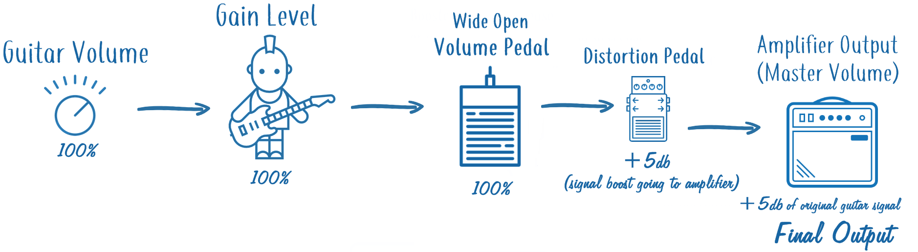 Guitar Signal Volume Changes with Volume and Distortion Pedal - Wide Open Volume Pedal