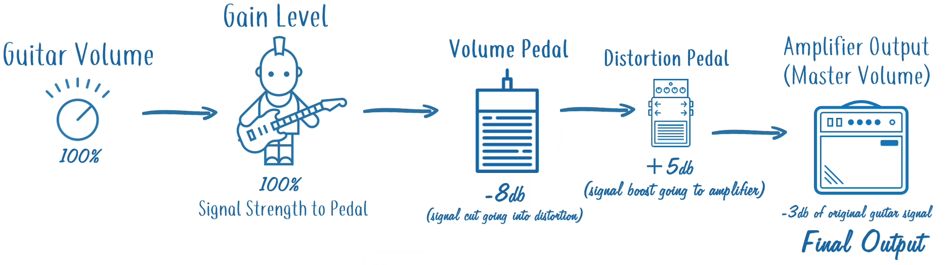 Guitar Signal Volume Changes with Volume and Distortion Pedal