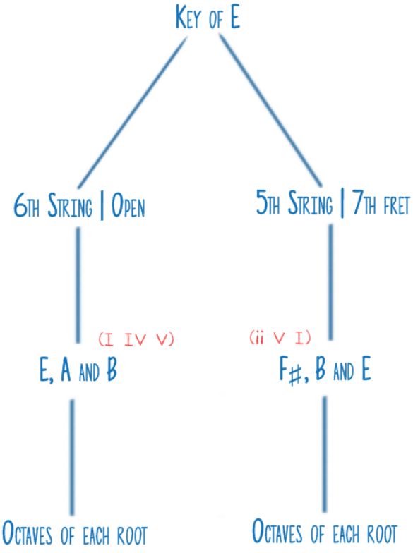 Memorizing Guitar Scales and Patterns - Key of E Diagram