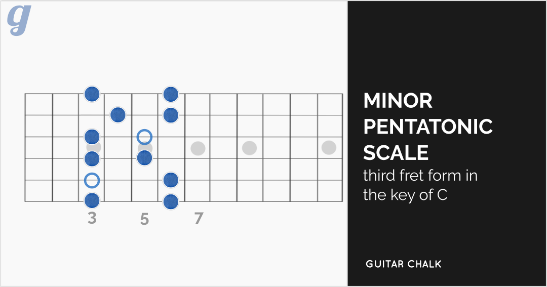 Minor Pentatonic Scale in the key of C Diagram