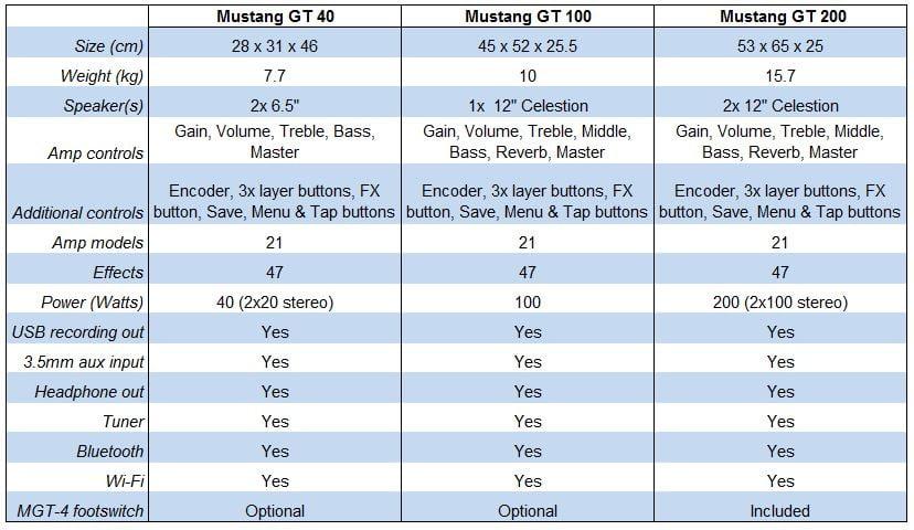 Mustang GT Model Comparison