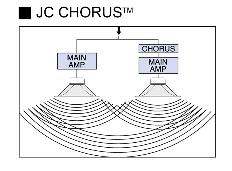 How the Chorus works in the Roland JC-120