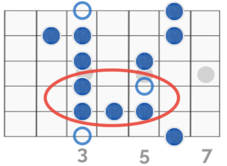 Segment of the Blues Pentatonic Scale in the Key of G
