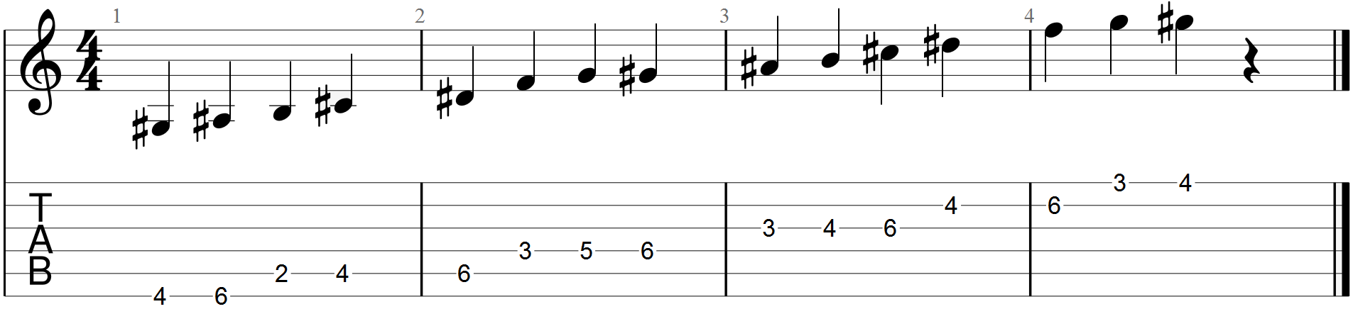 The Melodic Minor Guitar Scale Diagram