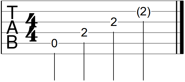 A Major Open Chord Guitar Tab