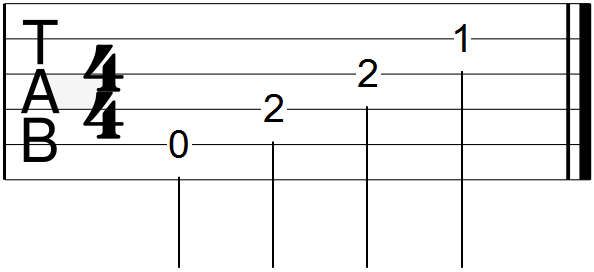 A Minor Open Chord Guitar Tab