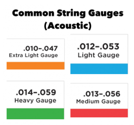 Common String Gauges
