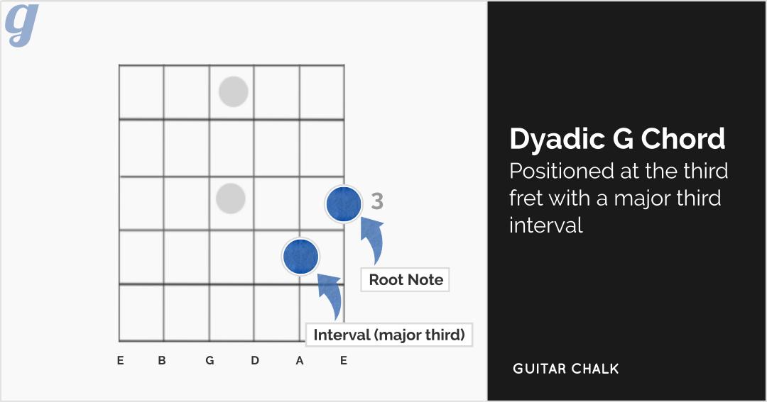 Dyadic-G-Chord-major-third-interval (edited)
