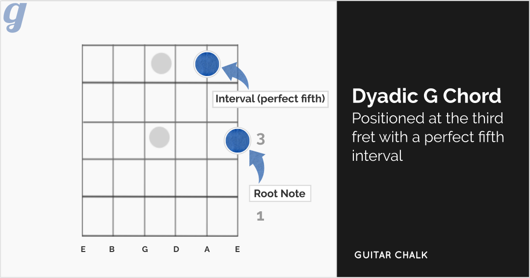 Dyadic-G-Chord-perfect-fifth-interval (edited)