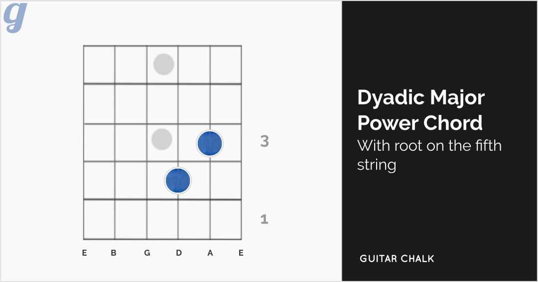 Dyadic Major Power Chord (fifth string root)