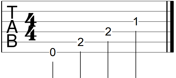 E Major Arpeggio Guitar Tab Sheet
