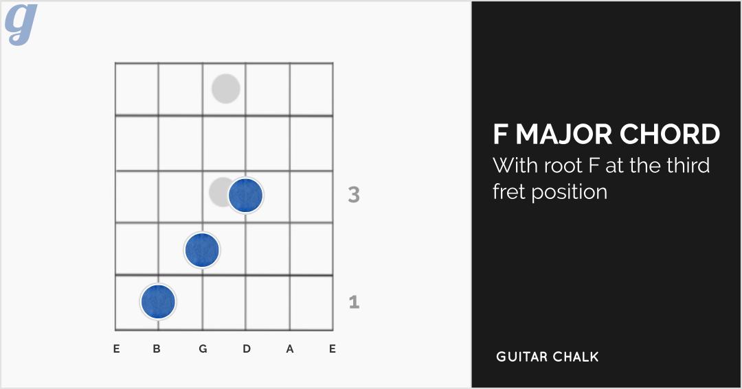 F Major Guitar Chord Diagram