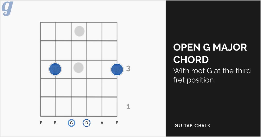 G Major Guitar Chord Diagram (alternate voicing)