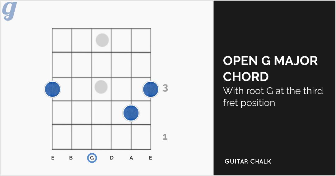 G Major Guitar Chord Diagram