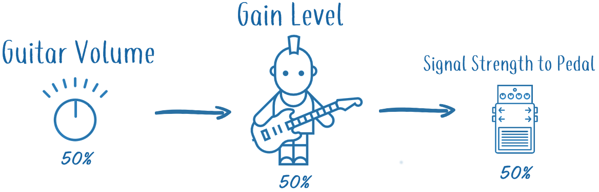Gain Levels and the Guitar Volume Knob