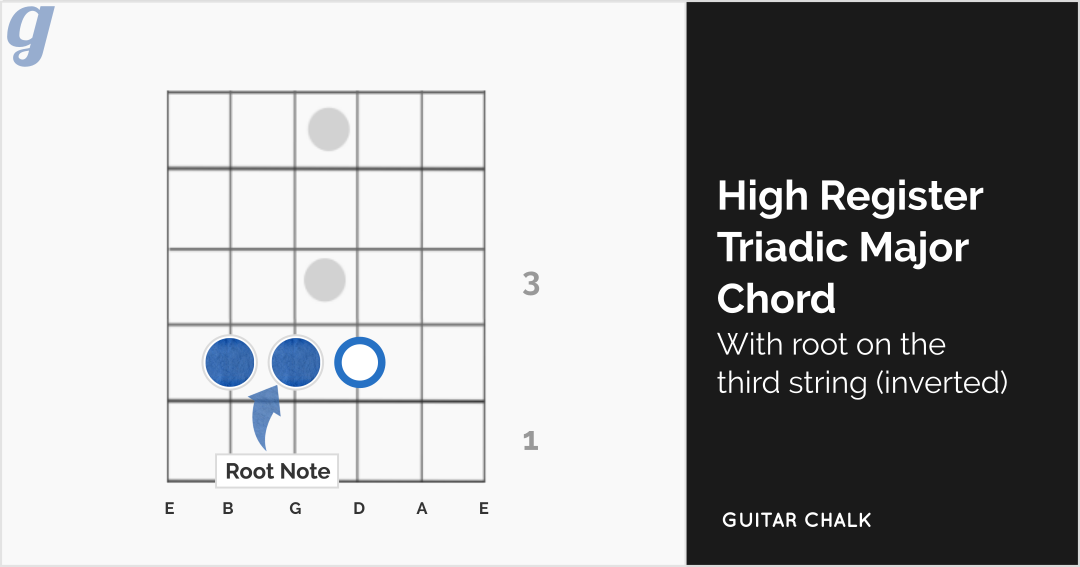 High Register Major Triadic Chord (with root on the third string)