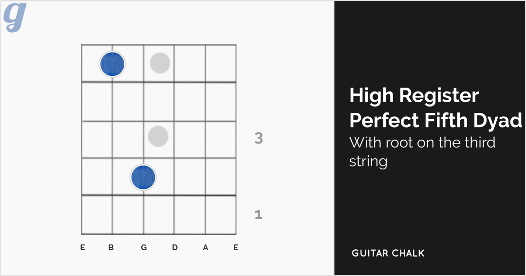 High Register Perfect Fifth Dyad Chord Diagram (root on the third string)