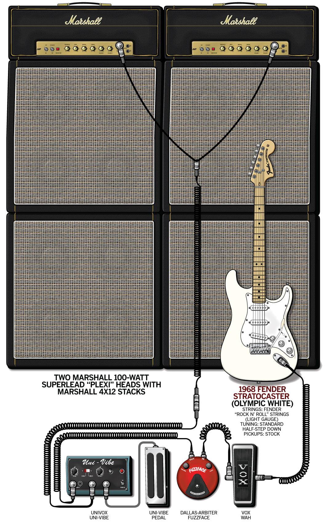 Jimi Hendrix Rig Diagram