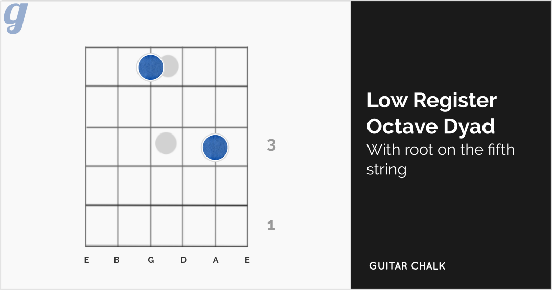 Low Register Octave Dyad (root on the fifth string)
