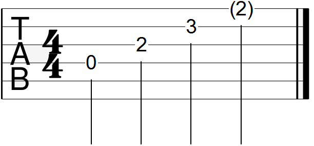 Open D Major Chord Guitar Tab