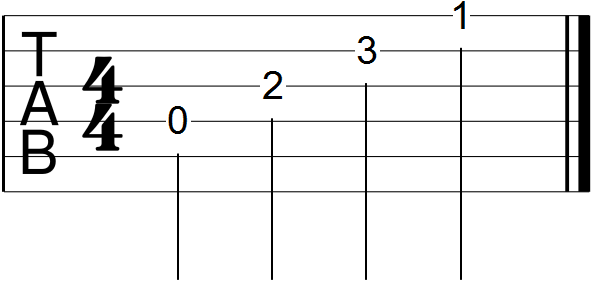 Open D Minor Chord Guitar Tab