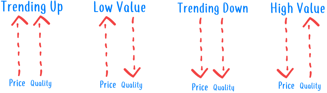 Price vs Quality and Value