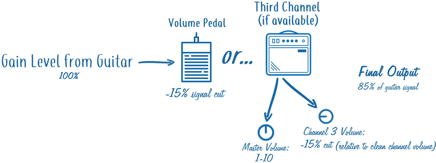 Signal Cut in Guitar Rig via Volume Pedal or Amp Channel