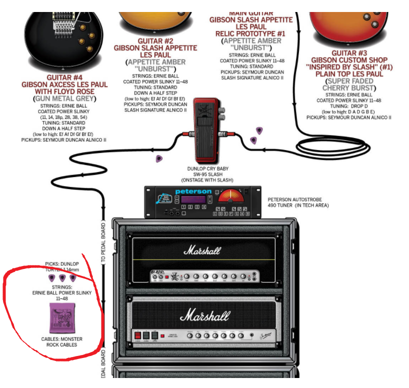 Slash's Gutiar Rig with Strings Listed