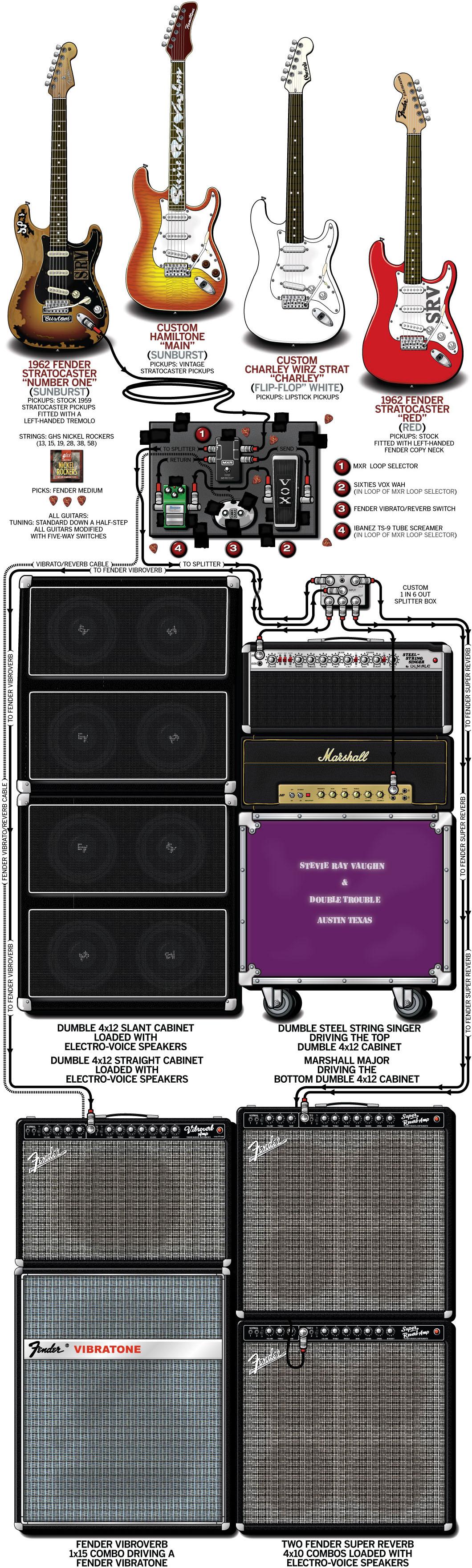 Stevie Ray Vaughan Rig Diagram