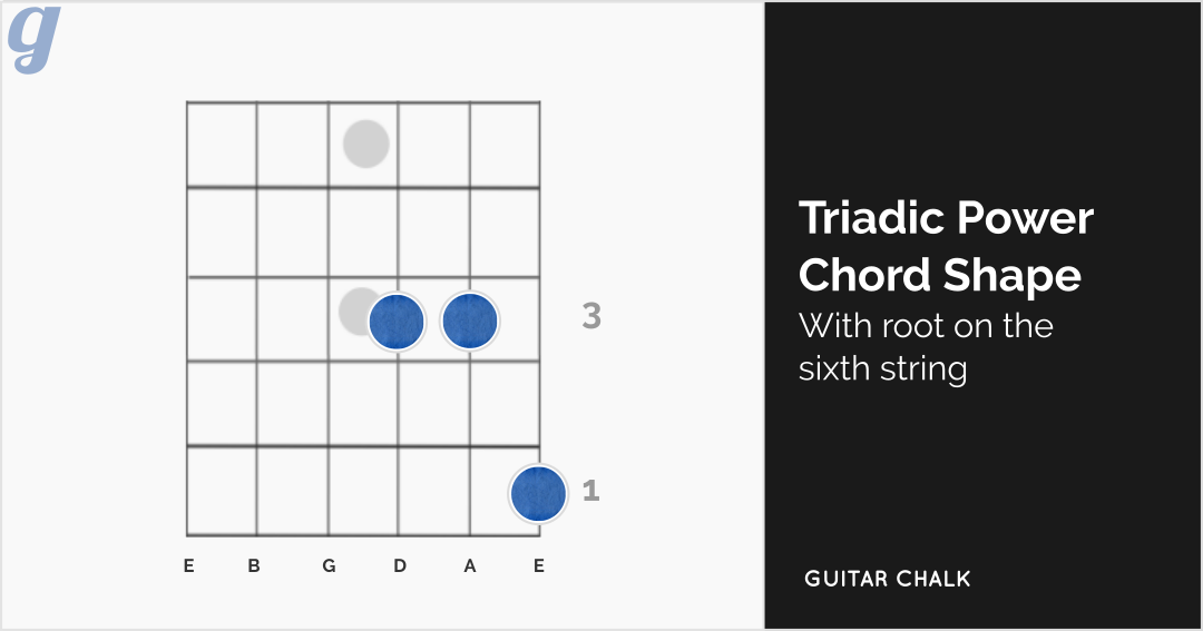 Triadic Power Chord Shape (with root on the sixth string)