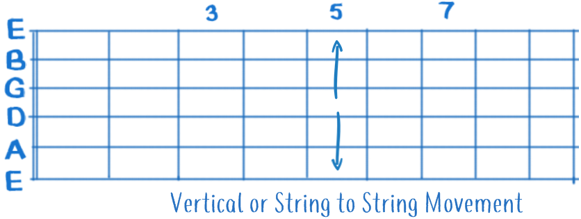 Vertical or String to String Fretboard Movement