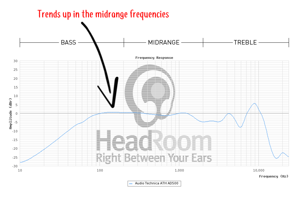 Audio Technica ATH AD500 Frequency Profile