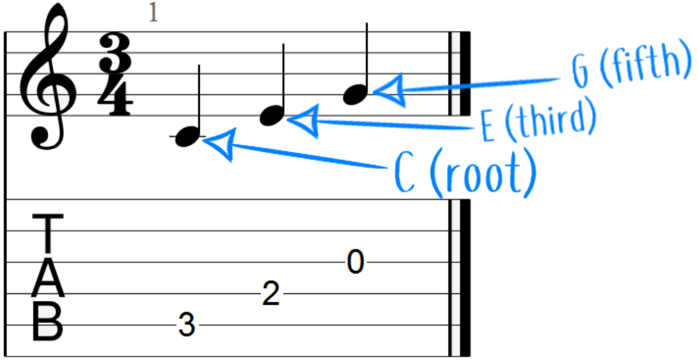 C Major Triad Example (root, third and fifth)